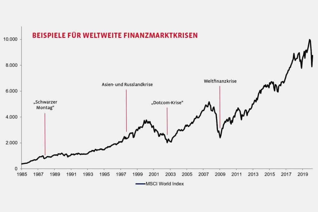 Beispiele für weltweiche Finanzmarktkrisen